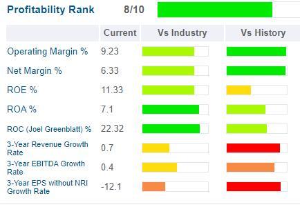 Reliance Steel profitability