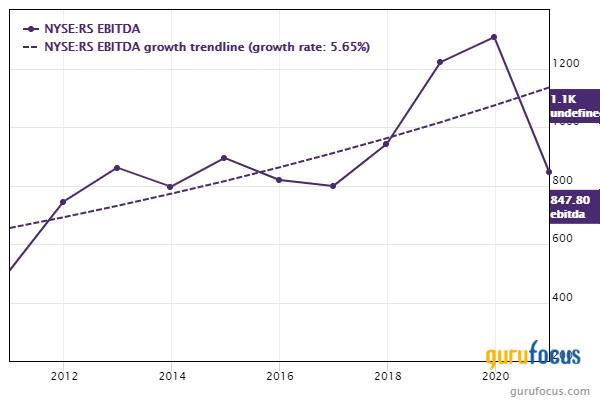 Reliance Steel EBITDA chart