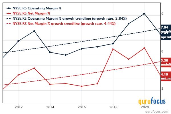Reliance Steel net margin operating margin chart