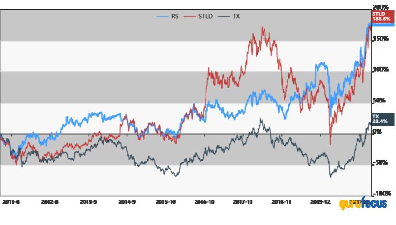 Reliance Steel competitors