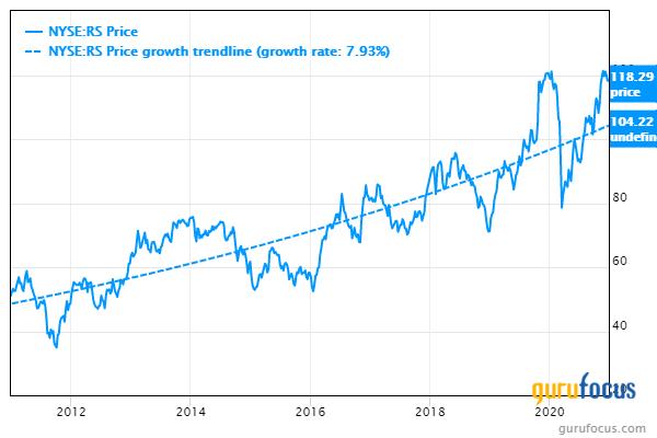 Reliance Steel price chart