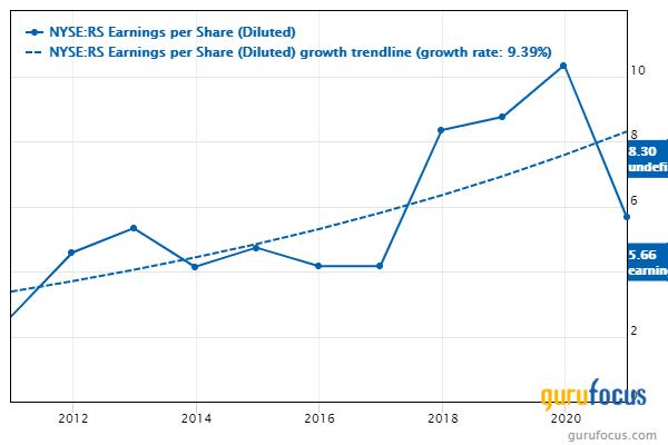 Reliance Steel earnings per share chart