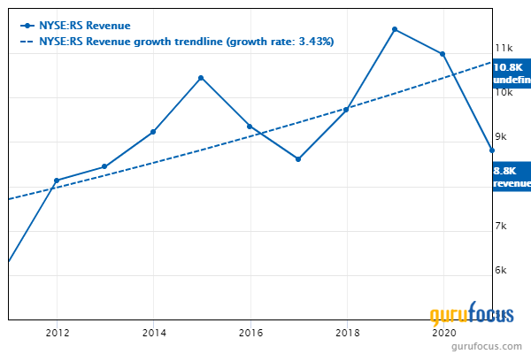 Reliance Steel revenue chart