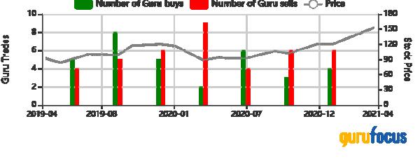 Reliance Steel guru buys and sells