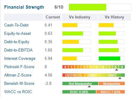 Reliance Steel financial strength